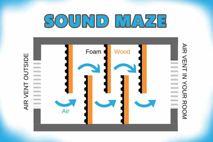 Sound maze for soundproofing vents.